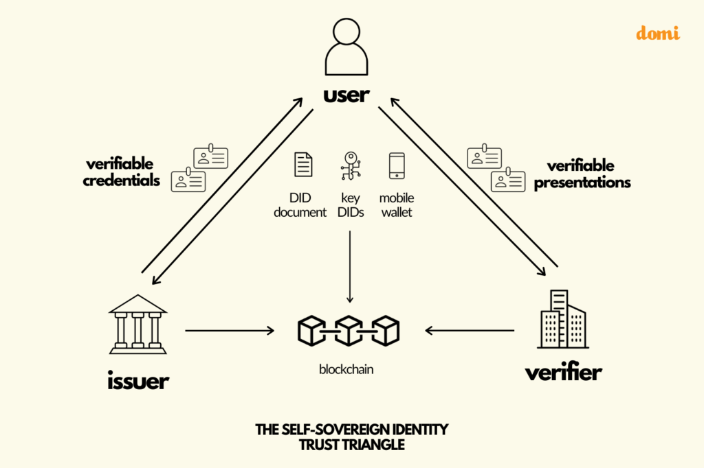 The Self-Sovereign Identity Trust Triangle